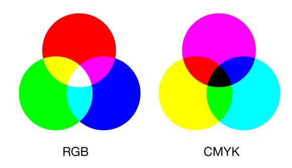 diferença entre RGB e CMYK